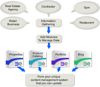 Content Management Systems Cms Third Perspective Web Design